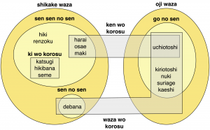 kendo waza