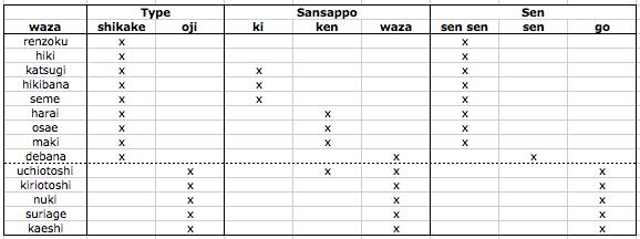 kendo waza table